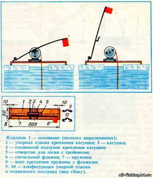 Жерлицы для щук зимой своими руками - фото и картинки о рыбалке на fishingwiki.ru